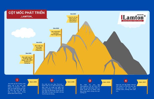 Sự phát triển không ngừng của thương hiệu Lamton trên mỗi chặng đường